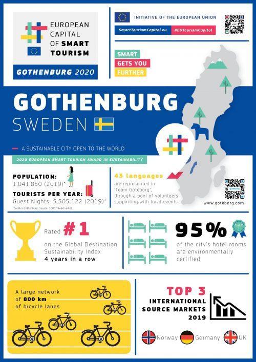 Gothenburg infographic