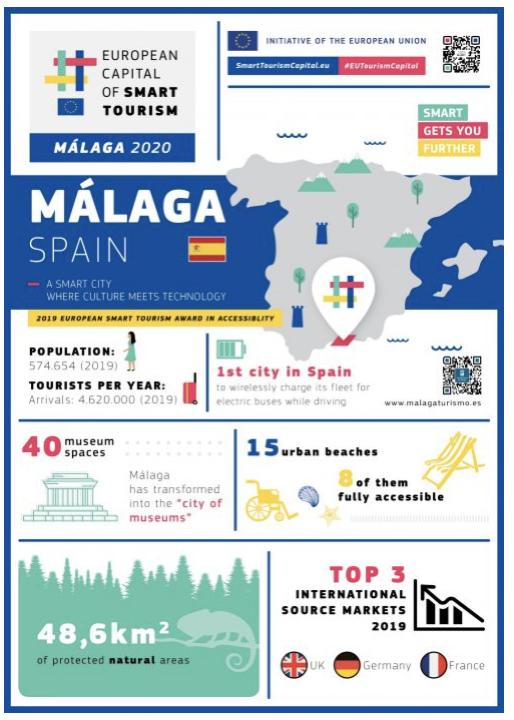 Malaga infographic